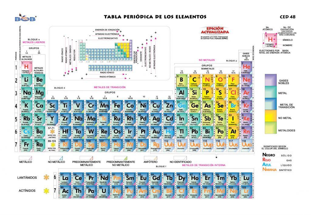 Tabla peridica de los elementos tabla peridica de los elementos urtaz Choice Image