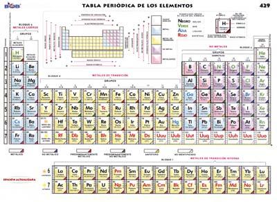 tabla peridica de los elementos - Tabla Periodica Bob